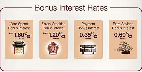 BOC SmartSaver Bonus Interests