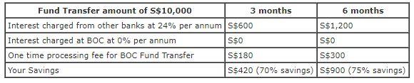 BOC Fund Transfer