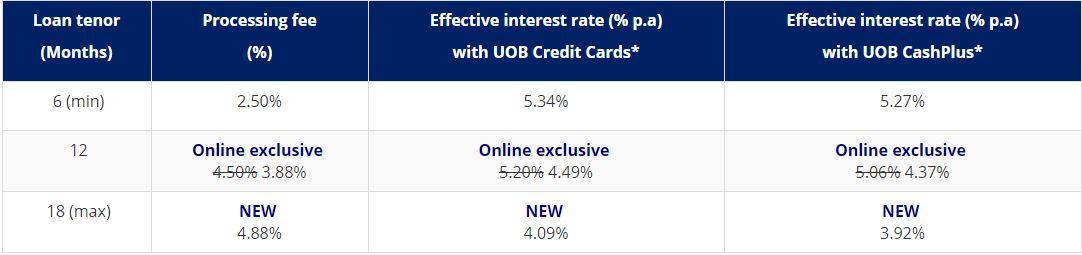 UOB Funds Transfer