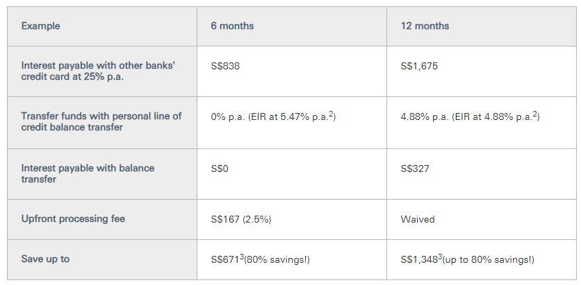 HSBC Balance Transfer