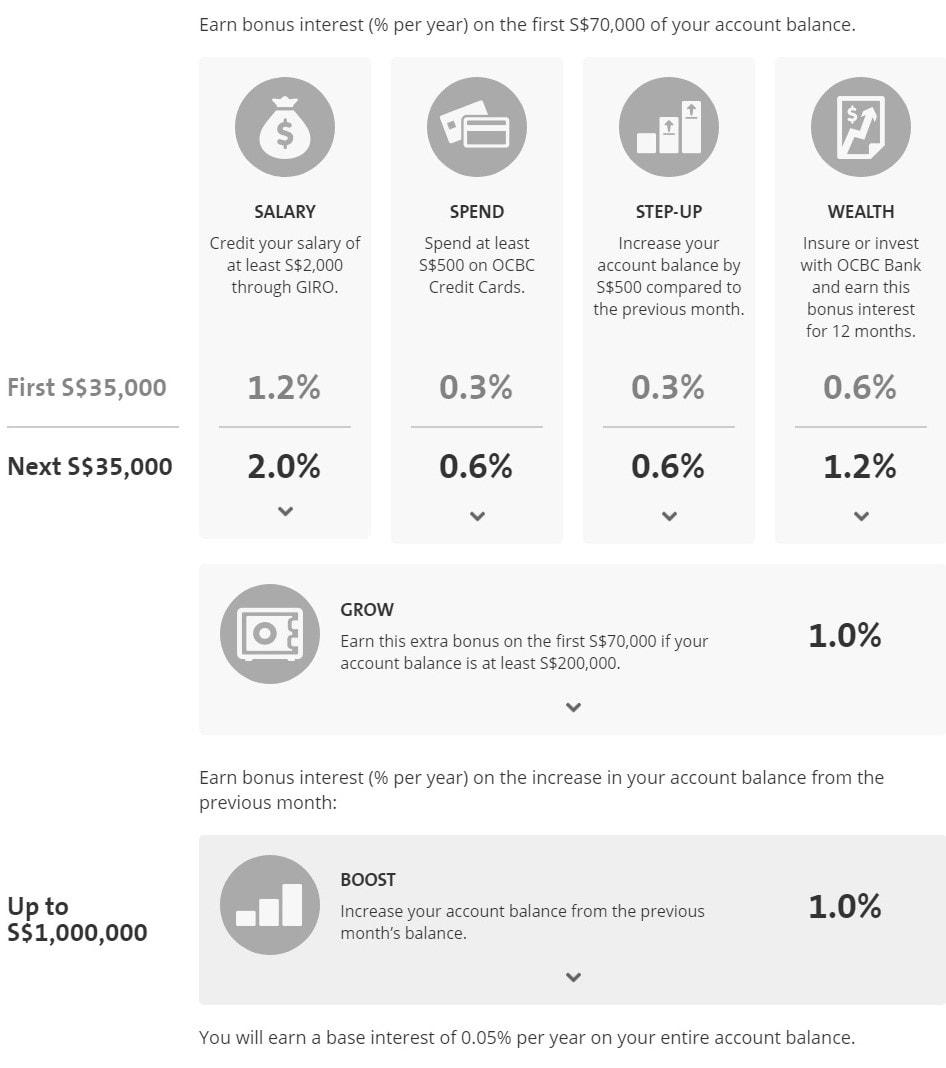 OCBC 360 Savings Account Interest