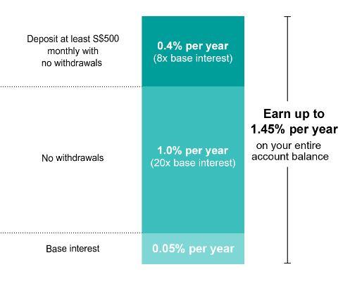 Singapore Bank Savings Interest Rate 2019 1