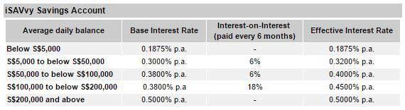 Maybank iSAVvy Savings Account Interest Rate