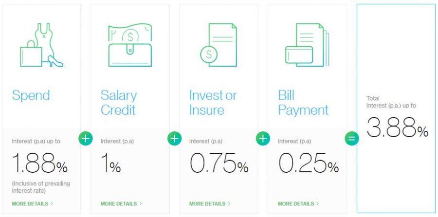 SCB BonusSaver Account Interest Rate